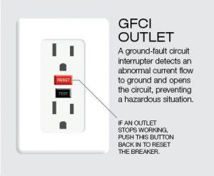 GFCI-socket-outlets
